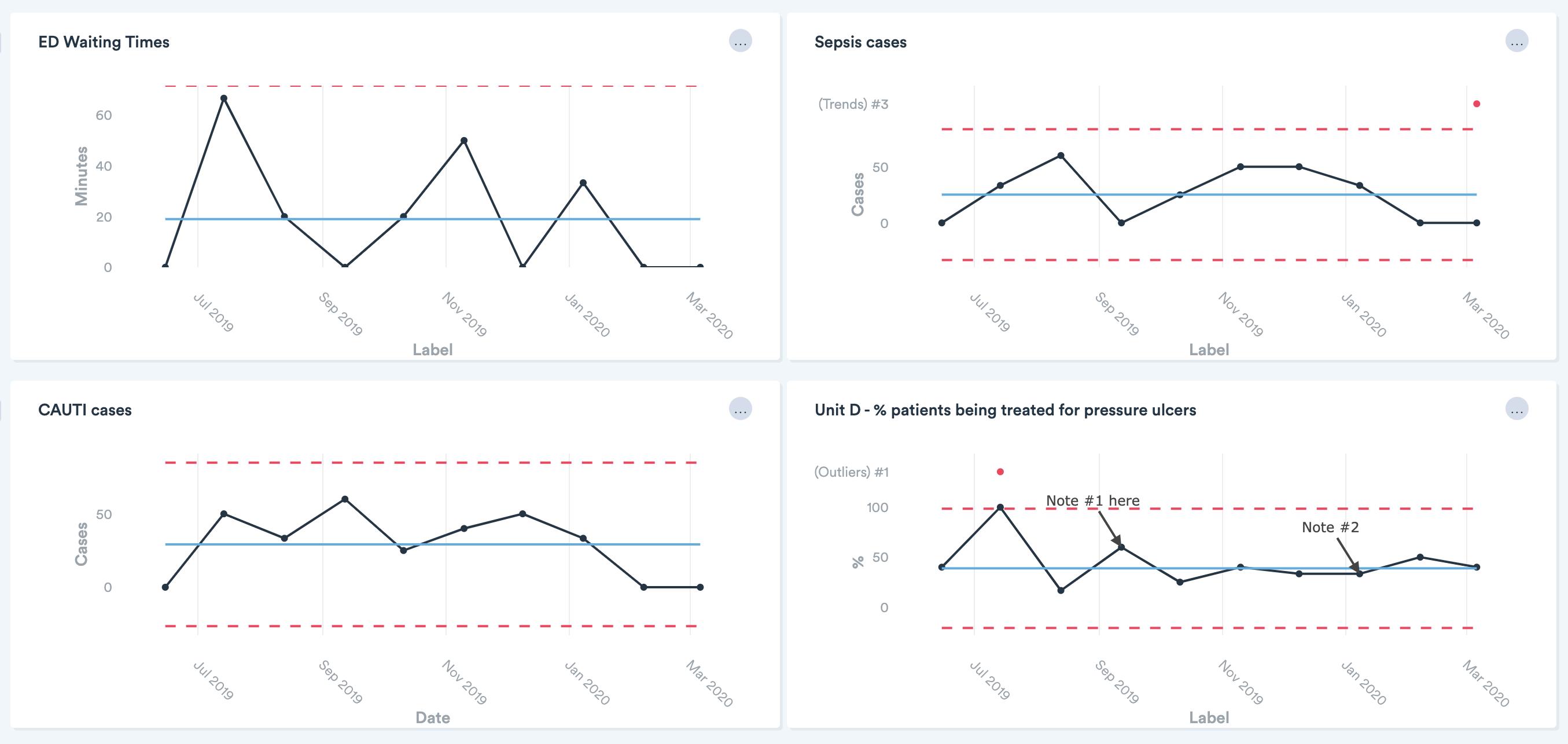 Monitoring quality metrics