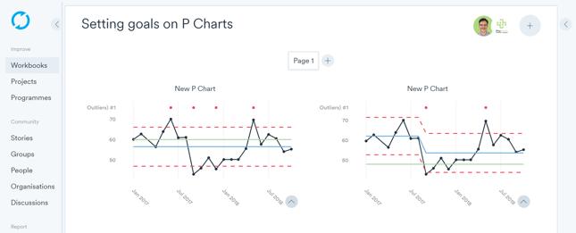 P charts + goals