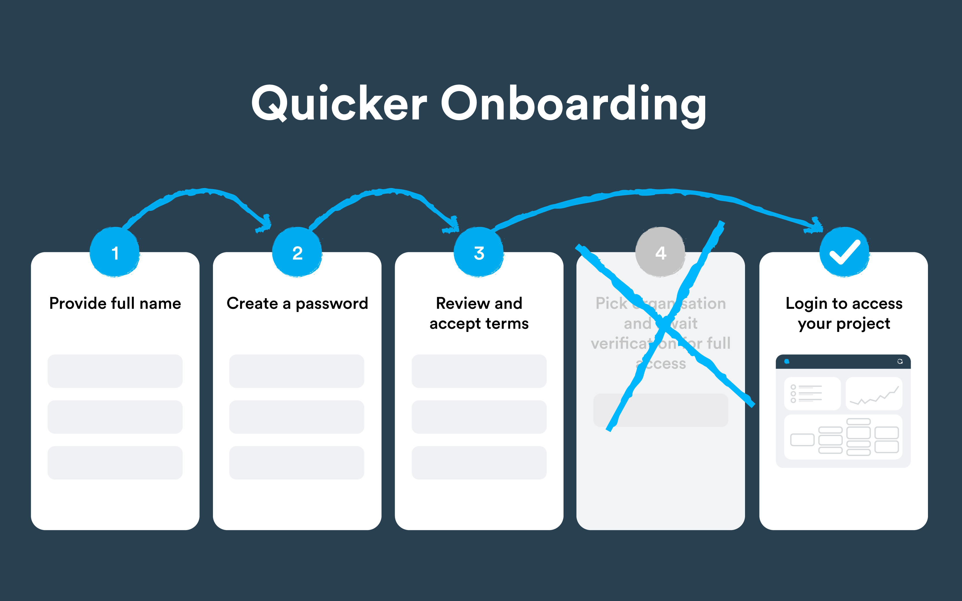 Quicker onboarding for Collaboratives
